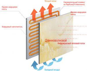 карбоно кварцевые настенные электрообогреватели ТермоКварц