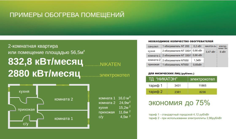 Керамические обогреватели панели «NIKATEN» НИКАТЕН